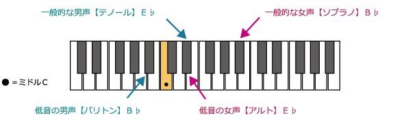 鍵盤上に示された各声種のブリッジの高さ